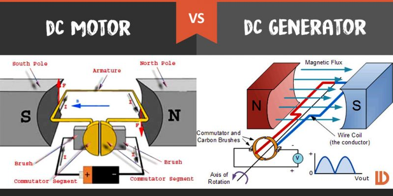 Dc Motor Vs Dc Generator What S The Difference